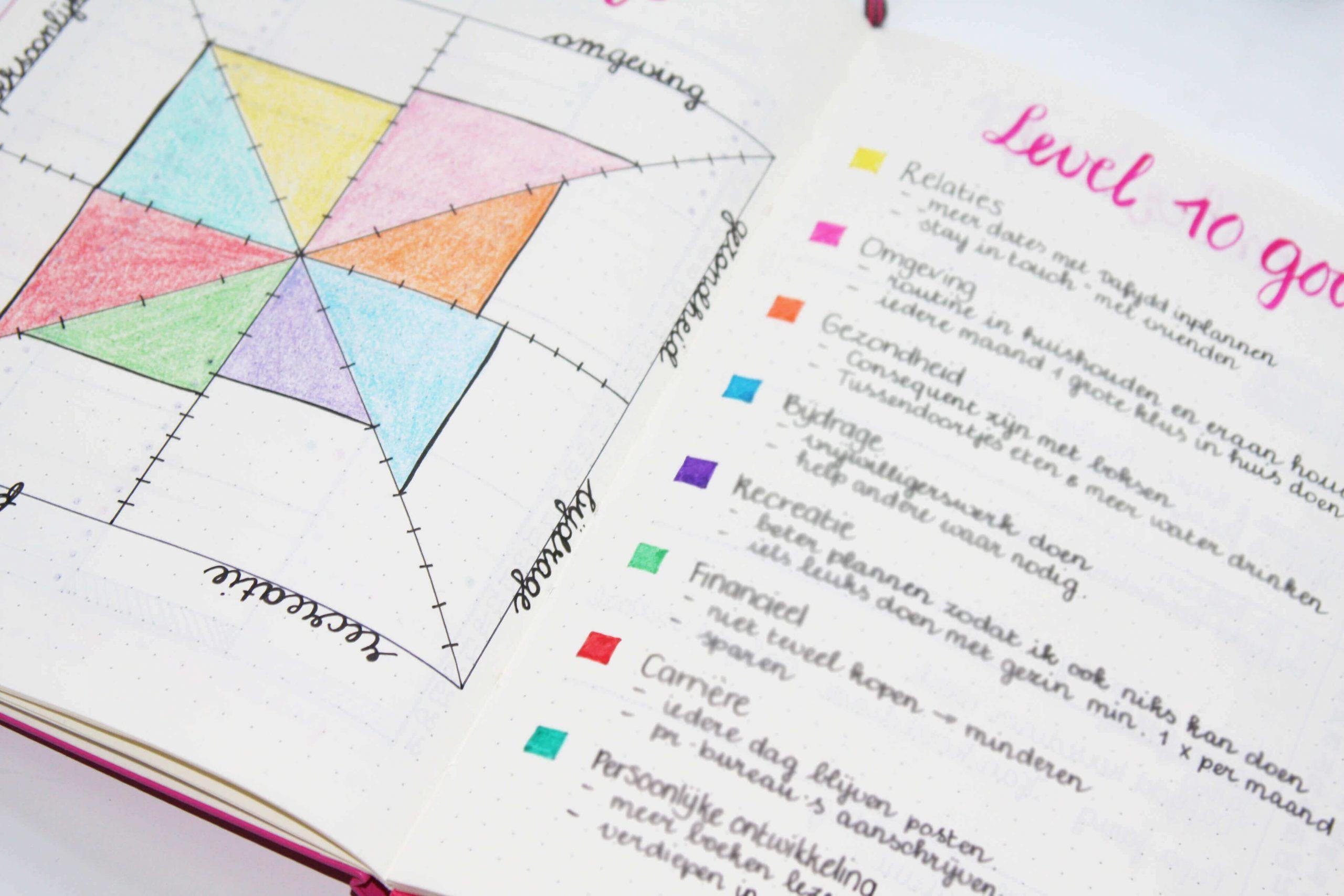 Vijf redenen waarom u nu uw notebook moet starten!